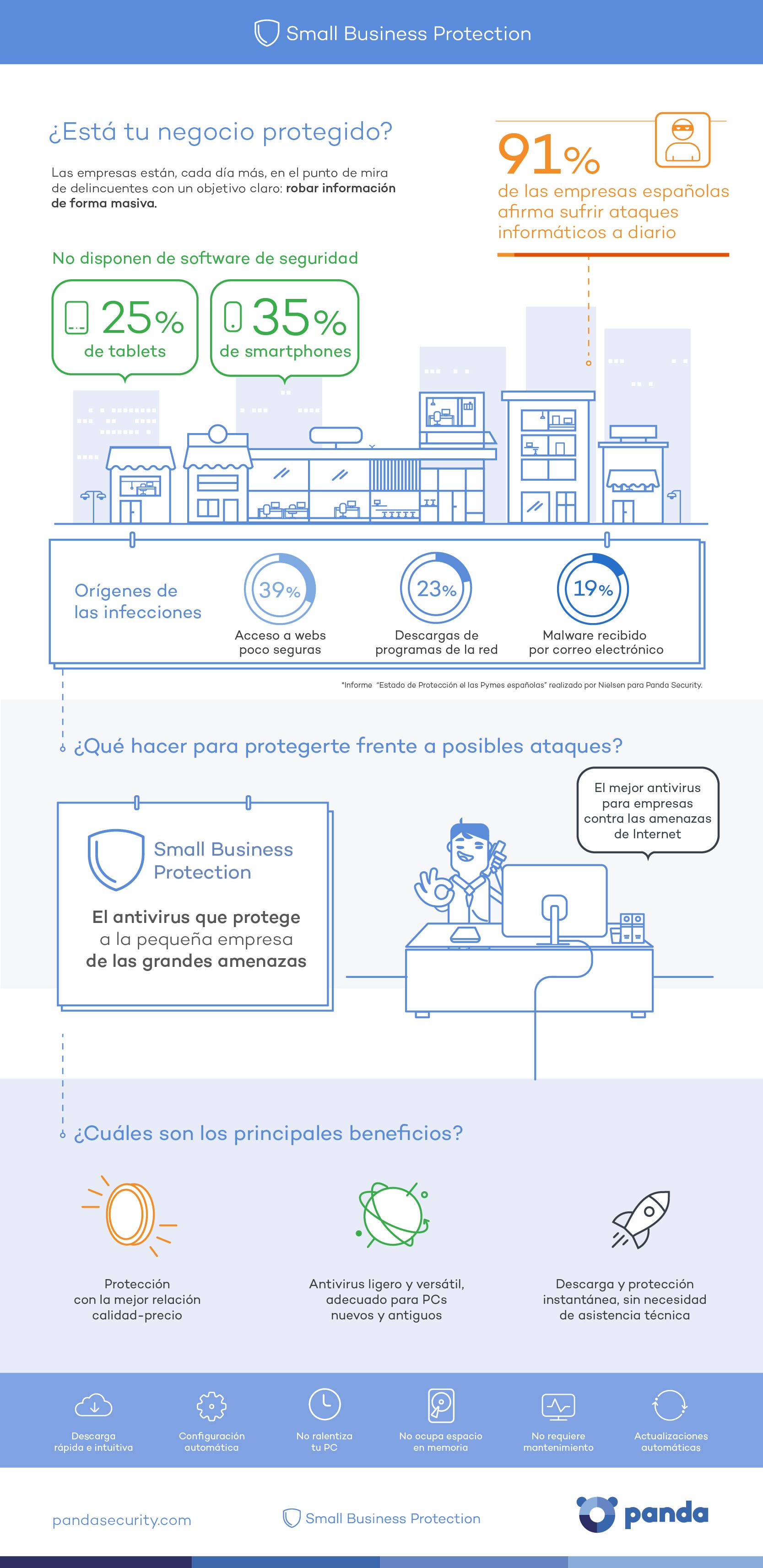 Infografía PYMES, Startups y Autónomos